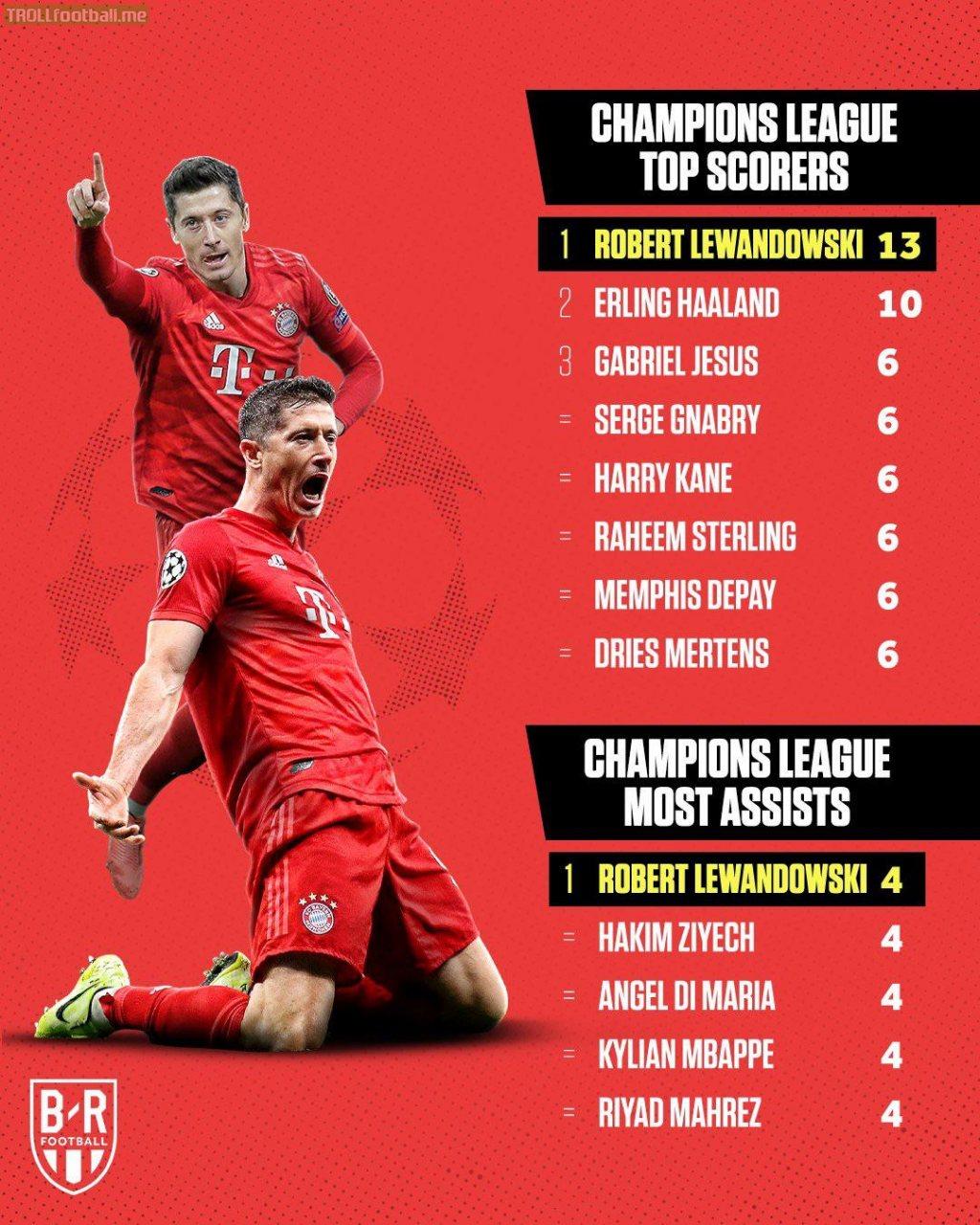Lewandowski *so far* this season is the UCL's top goal scorer and assister.