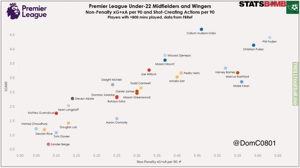 Premier League U22 Midfielders/Wingers Non Penalty Productivity