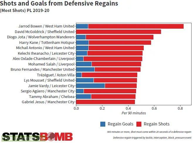 [Statsbomb] Shots and Goals from Defensive Regains PL 2019/20