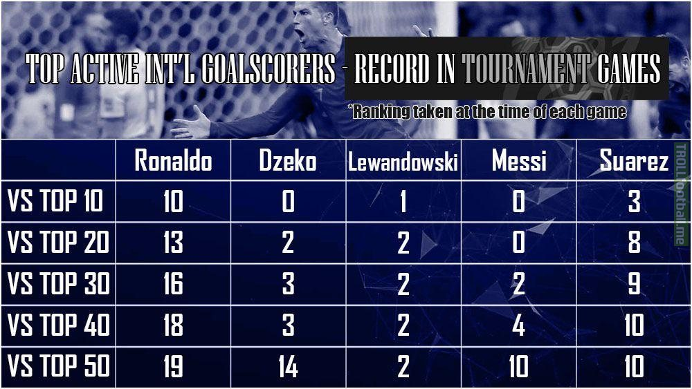 Top active international goalscorer in competitive matches against the top 50.