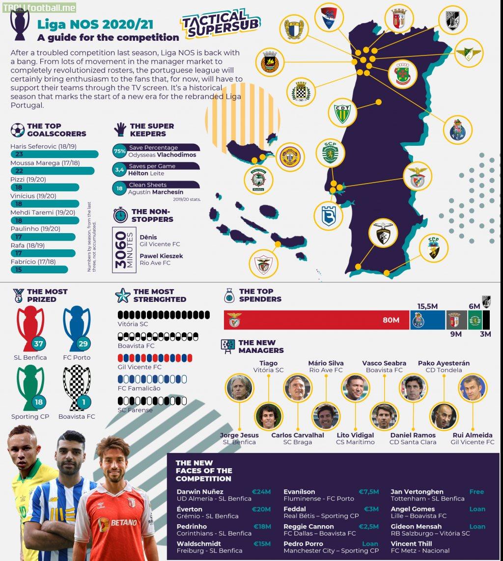 Guide for the 2020/21 Portuguese League (Liga NOS)