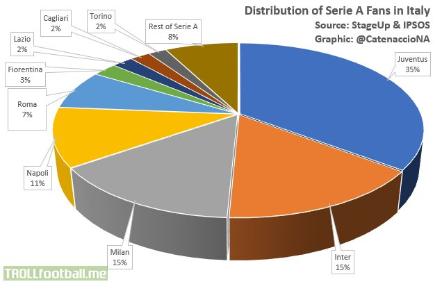 Distribution of Serie A fans in Italy: Juventus (35%), Inter (15%), Milan (15%), Napoli (11%), Roma (7%)