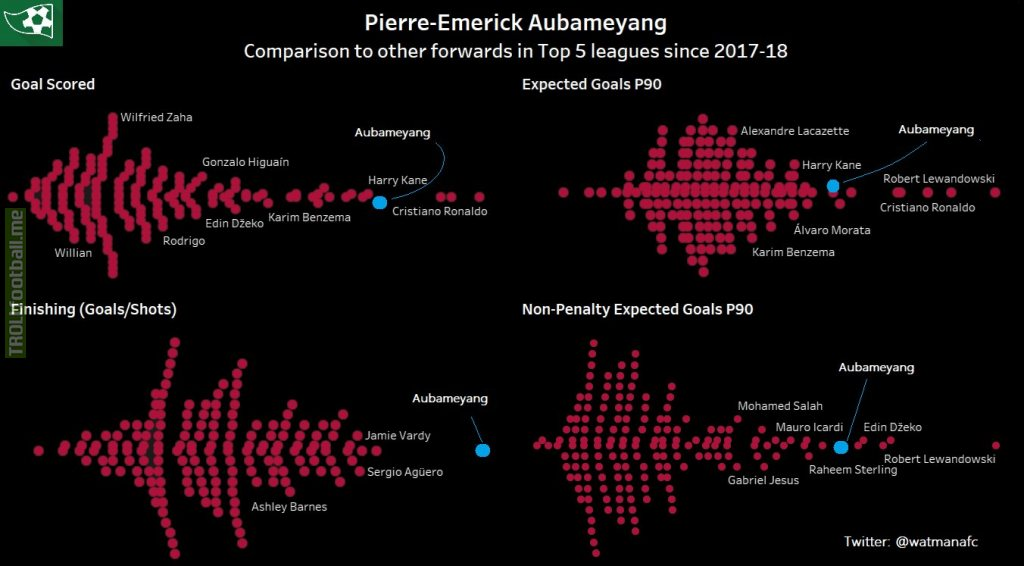 IMO an easy to understand infographic on how Aubameyang compares to other forwards in the Top 5 leagues since the start of the 2017-18 season.