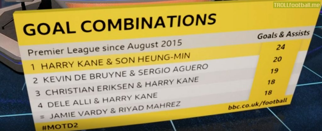 Premier Leaguge Top 5 attacking partnerships (Goals and Assists) since August 2015 - Kane & Son (24), De Bruyne & Aguero (20), Eriksen & Kane (19), Dele Alli & Kane (18) and Jamie Vardy & Riyad Mahrez (18)