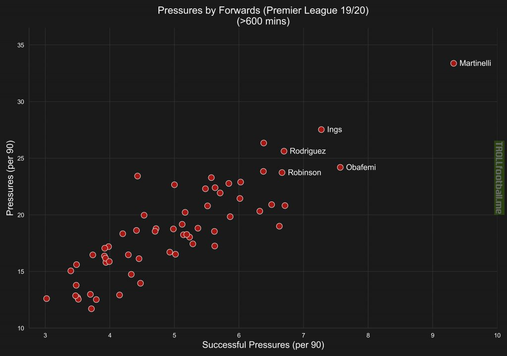 Pressing from forwards in the Premier League 19/20