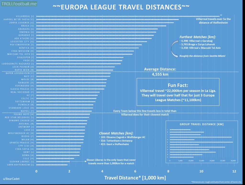 Europa League 2020-21 Travel Distances