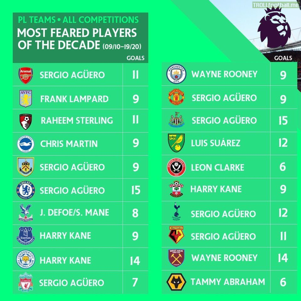 PL Teams Most Feared Players of The Decade (09/10-19/20)