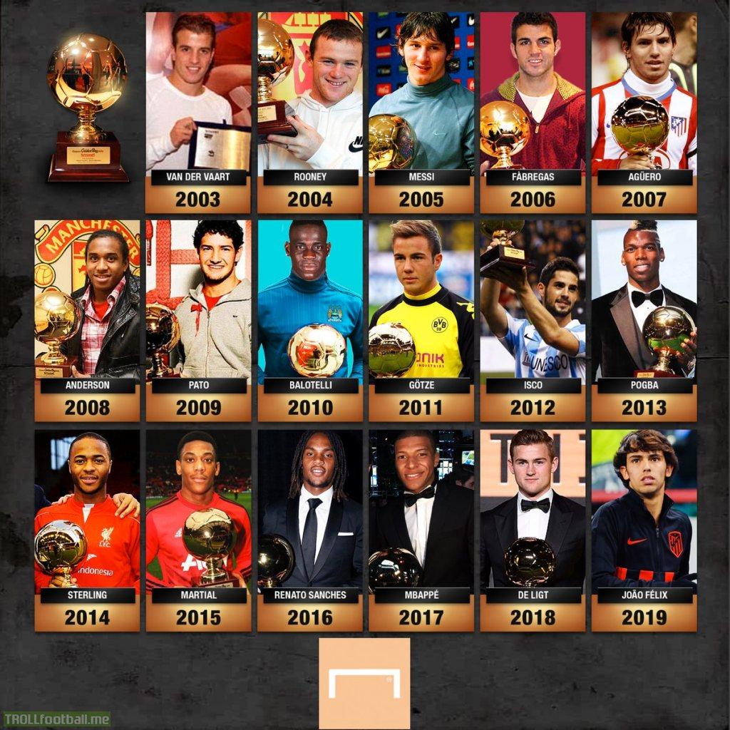 Every single Golden Boy winner