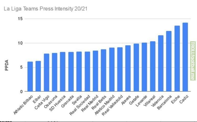 La Liga Teams Press Intensity 20/21. (The small the PPDA value, the more intense the press)