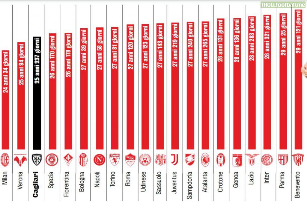[Gazzetta dello Sport] Milan is the team with the youngest average age in Serie A this season with 24 years and 34 days