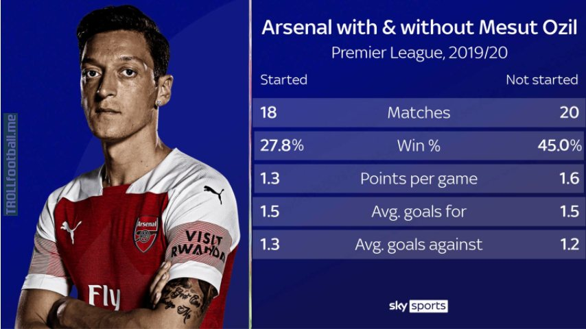[Sky sports] Arsenal with and without Ozil in Premier League 2019/20.