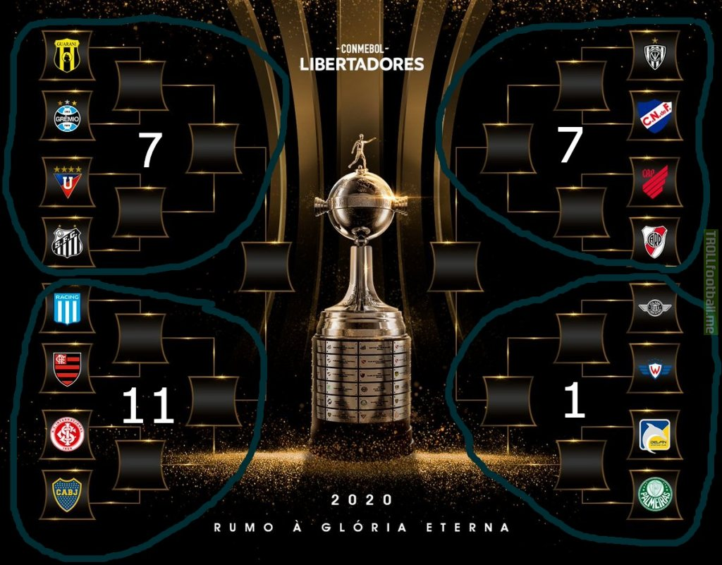 Knockout stage (Libertadores titles per quadrant)