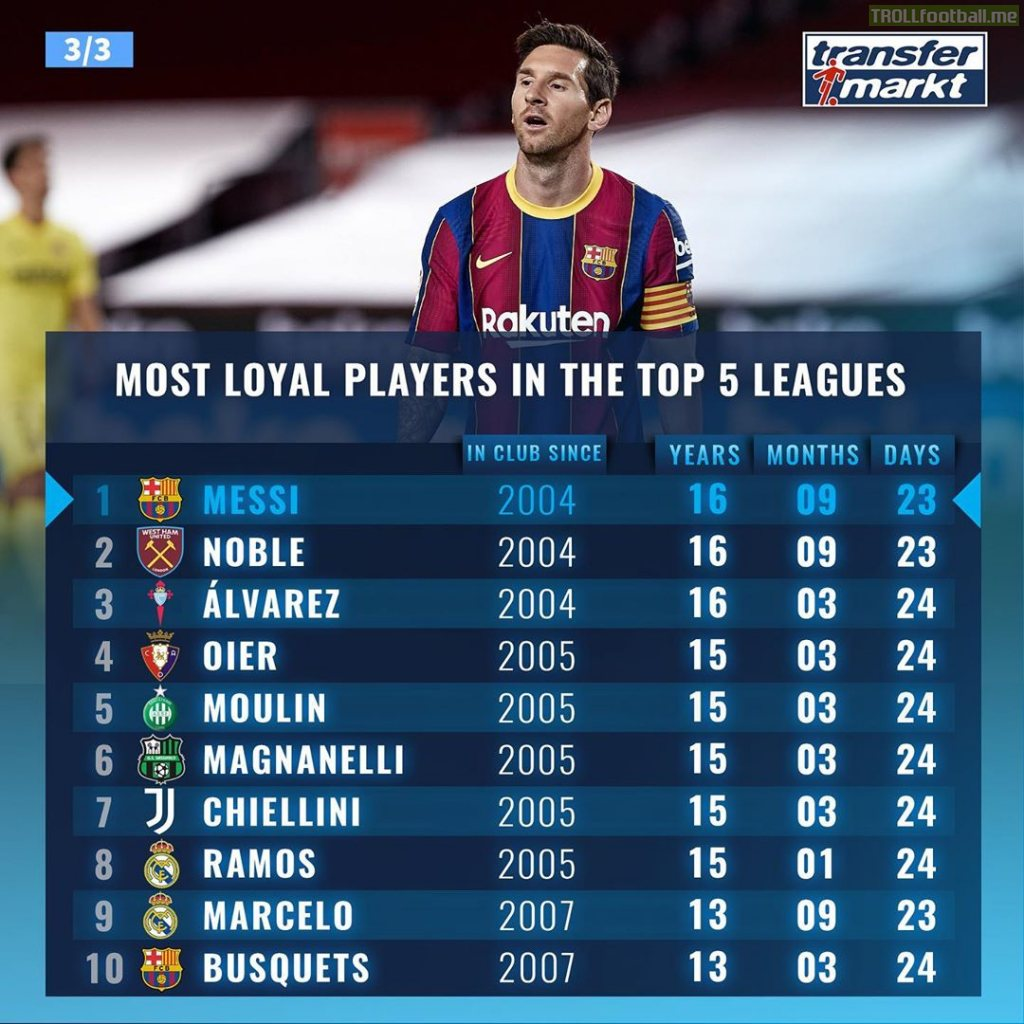 Top 10 active players who have been at their current clubs the longest. Source: Transfermarkt