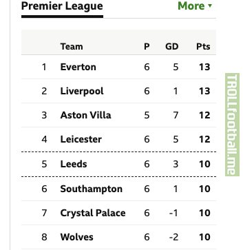 The only London or Manchester club in the Premier League top 8 is 7th-placed Crystal Palace