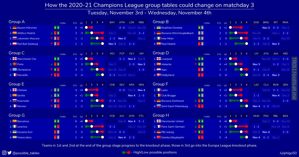 How the 2020-21 Champions League group tables could change in round 3