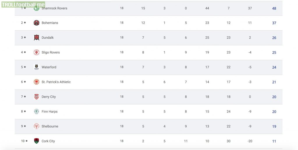 2020 League of Ireland Premier Division final table. Shamrock Rovers go invincible for the season.