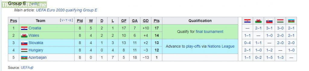 Hungary, Slovakia, Wales and Croatia were in same qualifying group, all qualified for EURO