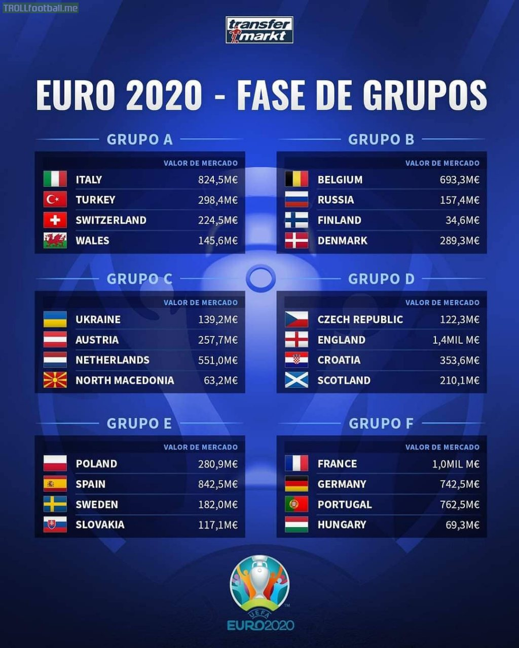 Squad value of every country in Euro 2020