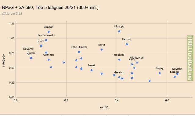 Most productive players in the top 5 leagues in Europe. (Non Penalty xG + xA) in 20/21. (minimum 300+ minutes played)