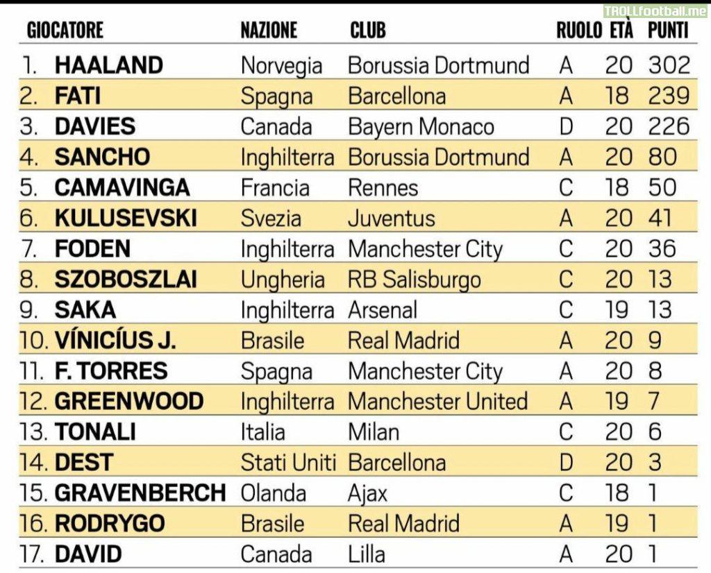 Golden Boy 2020 Top 10 Rankings
