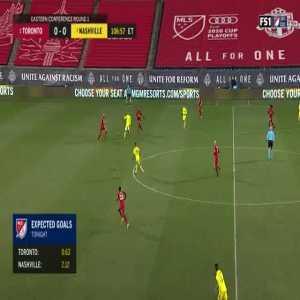 Toronto FC 0-1 Nashville SC - Daniel Rios 108' - MLS Playoffs