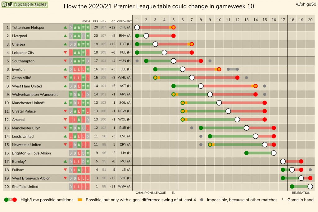 How the 2020-21 Premier League table could change in gameweek 10 (other leagues in comments).