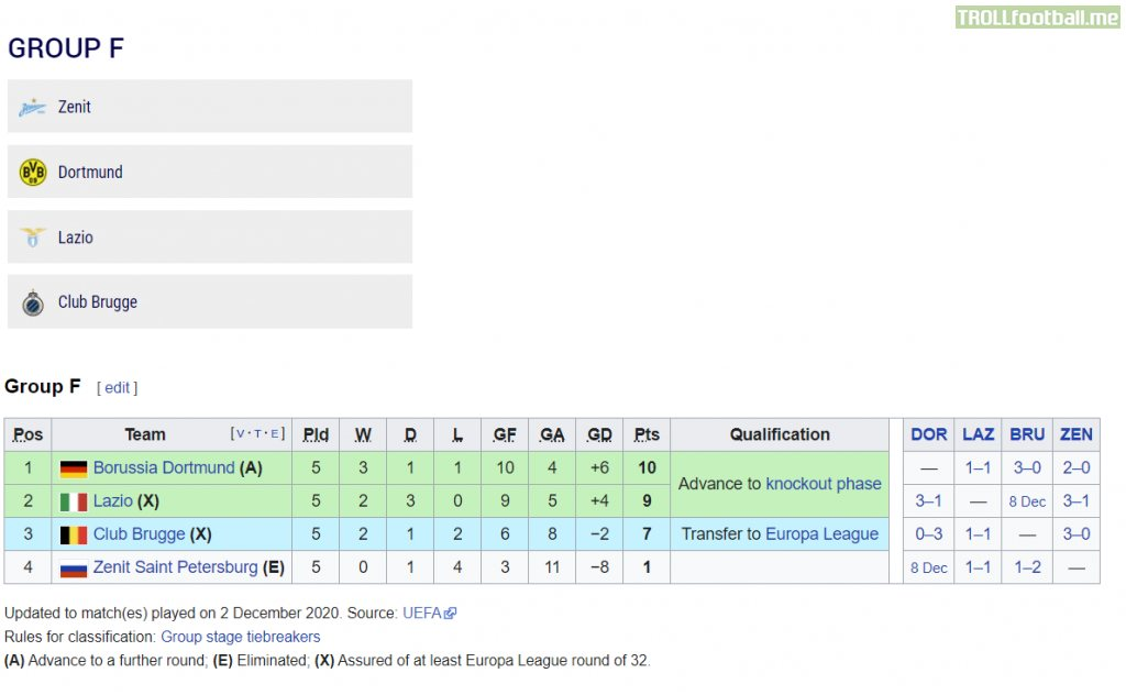Zenit St. Petersburg eliminated from UCL group F, guaranteed to finish last place after being drawn from pot 1