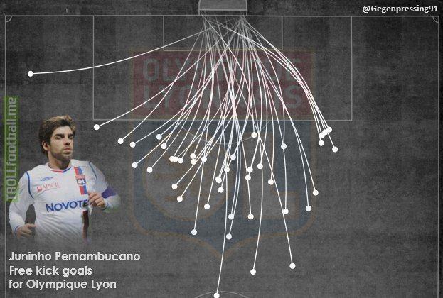 Range of all the free kicks Juninho scored for Olympique Lyonnais (by @Gegenpressing91 on Twitter)