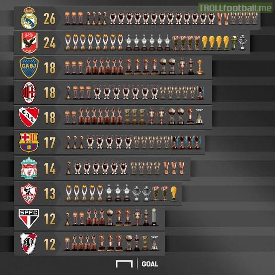[Goal] Clubs with the most continental trophies