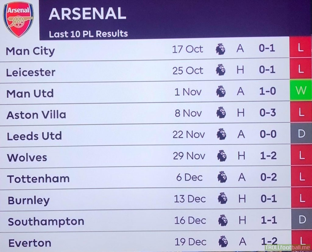Arsenal's results in the last 10 games.