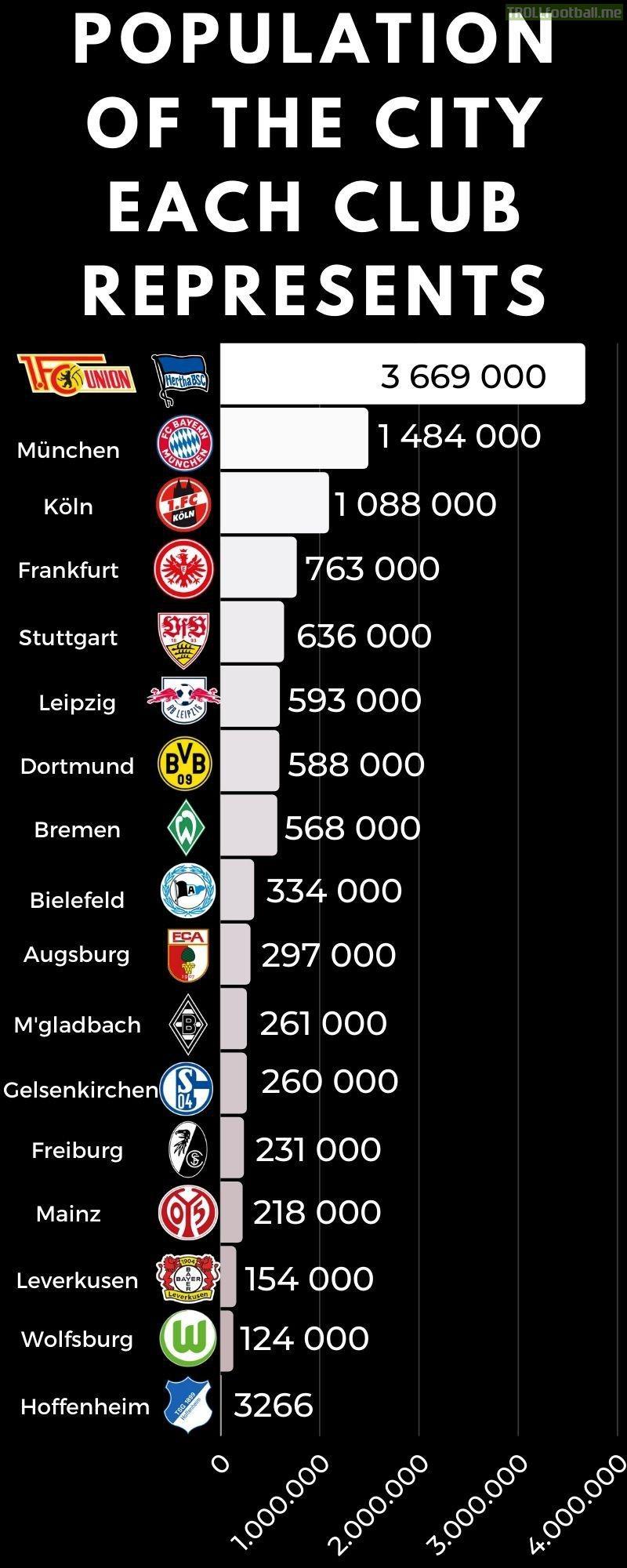 [OC] Population of the city each Bundesliga club represents