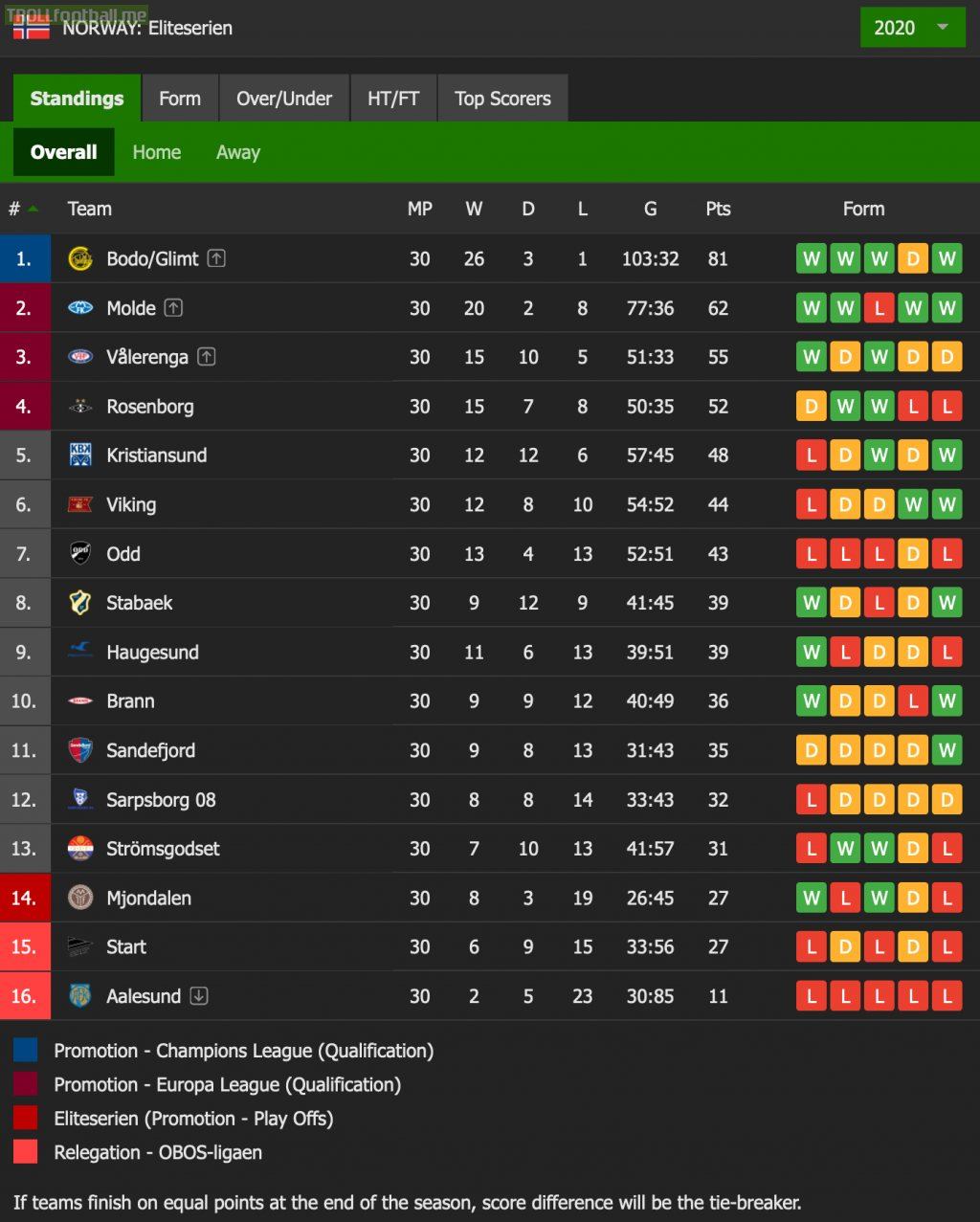 2020 Eliteserien Final Standings - Bodø/Glimt champions + Champions League qual.; Molde, Vålerenga, Rosenborg Conference League qual.; Mjøndalen relegation playoff vs. Sogndal; Start, Aalesund relegated