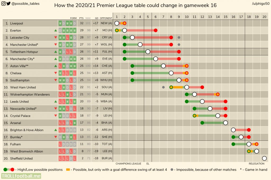 How The 2020 21 Premier League Table Could Change In Gameweek 16 La Liga And Championship Tables In Comments Troll Football