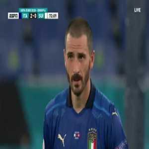 Ciro Immobile miss vs Switzerland 73'