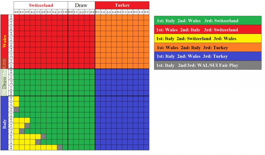 Euro 2020 Group A Outcome Table