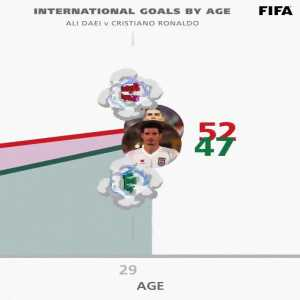 Animation: International Goals by Age | Cristiano Ronaldo vs Ali Daei