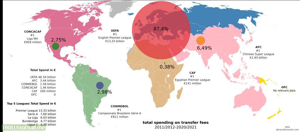 Global transfer spending by each confederation (last 10 seasons)