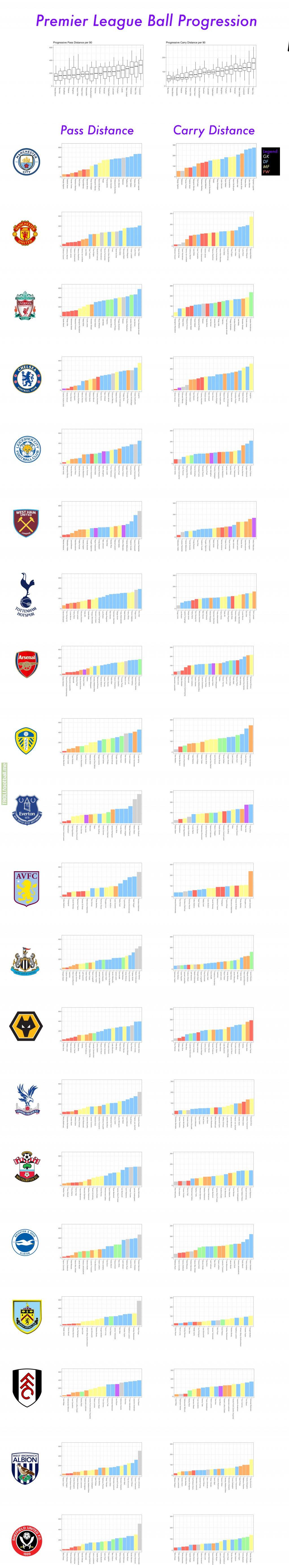 Premier League Team Ball Progression per player