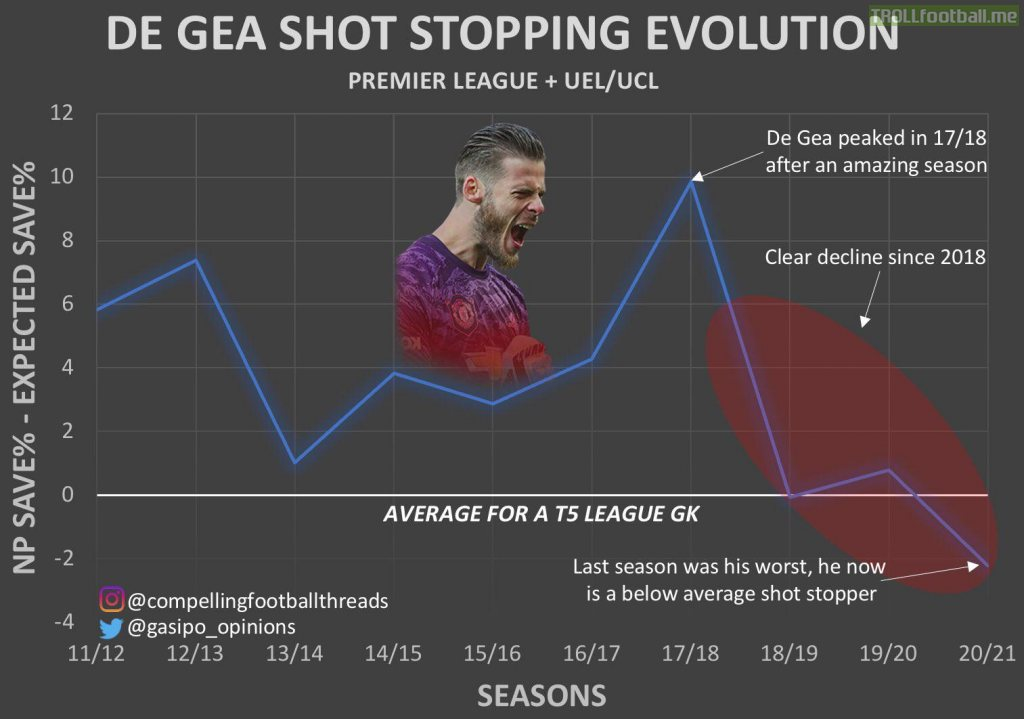 David de Gea's statistical evolution as a shot-stopper in the league + CL/EL