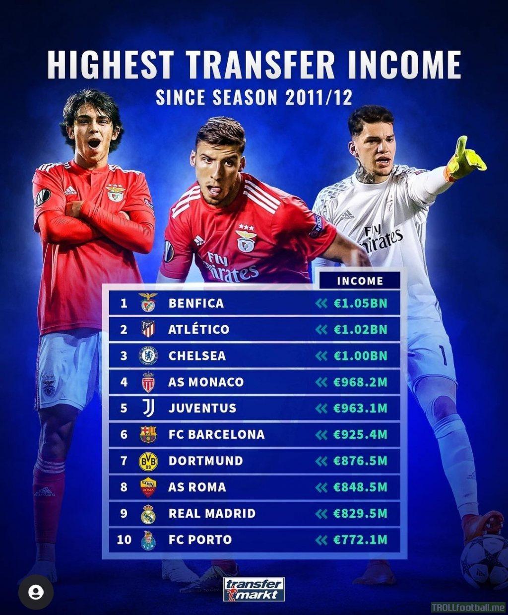 Highest transfer income since season 2011/12