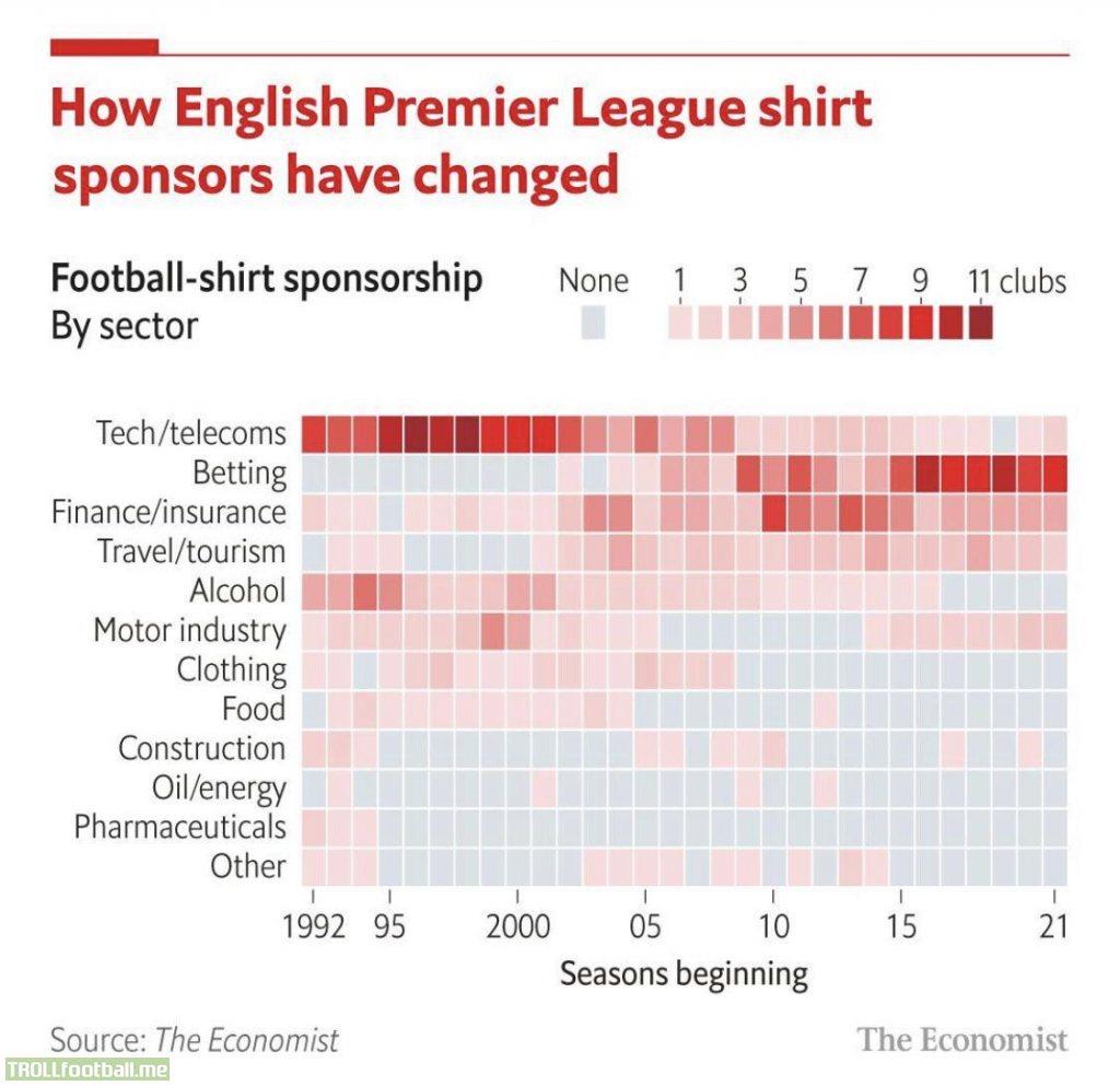 [The Economist] How English Premier League shirt sponsors have changed