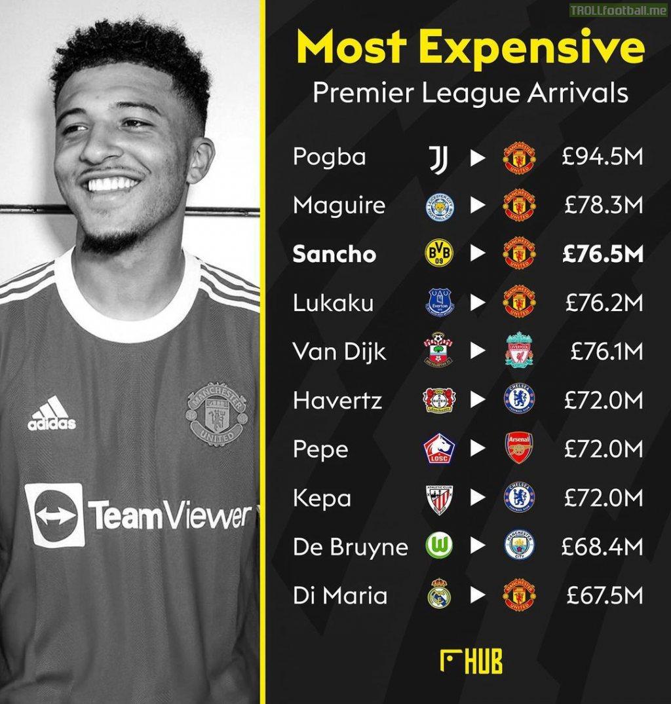 [Hub Football] Most expensive Premier League arrivals