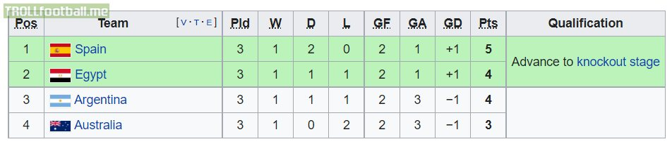 Tokyo 2020 Men's Football: Spain and Egypt qualify from Group C, Argentina and Australia eliminated