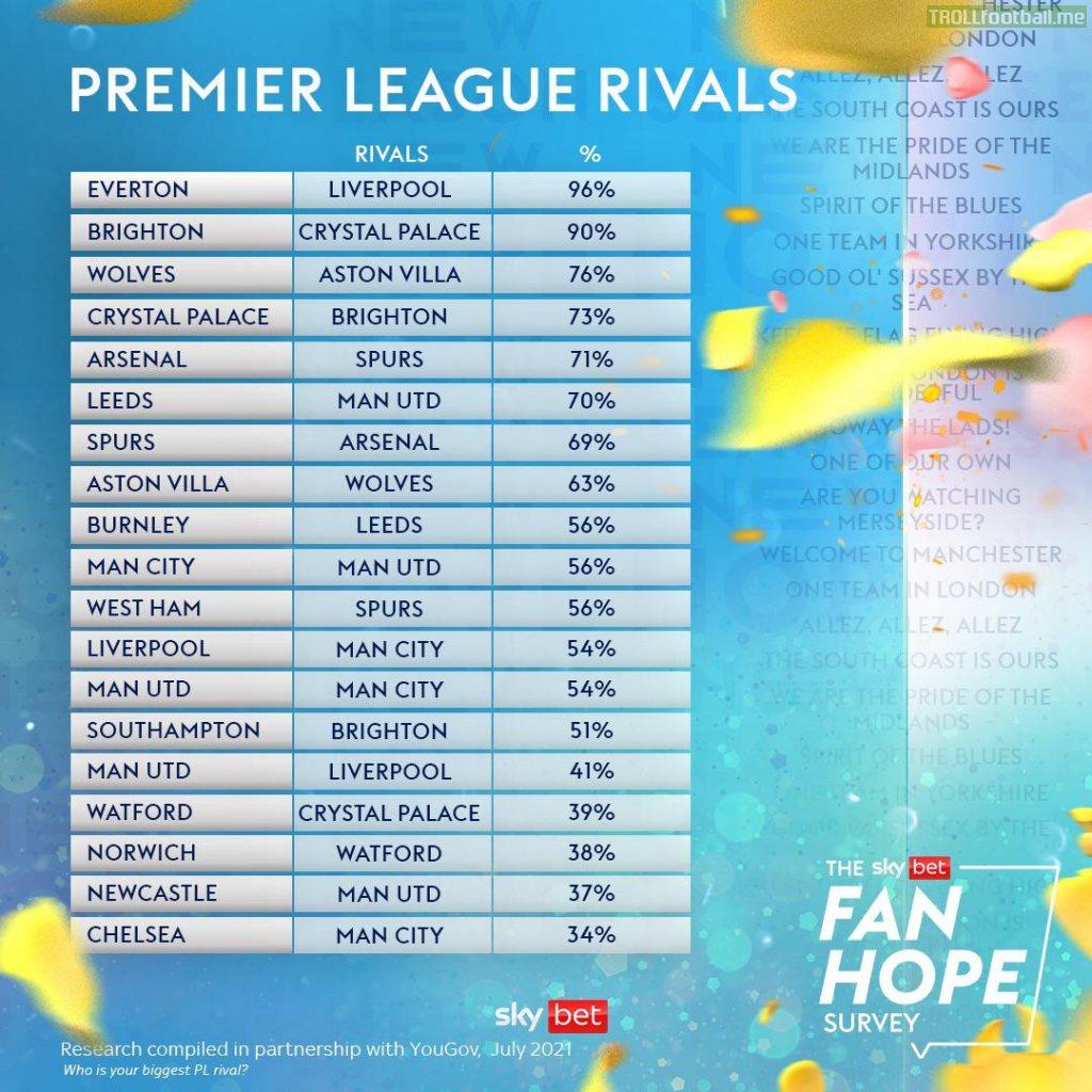 Premier League rivals survey
