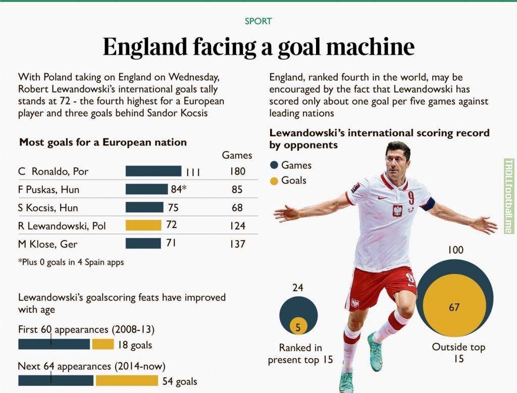 Lewandowski - England facing a goal machine [Times]
