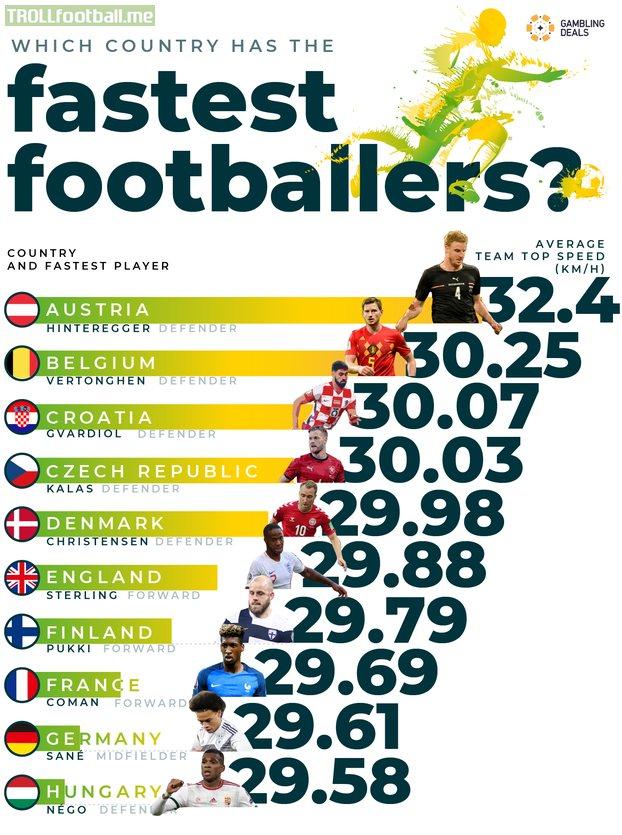 Average top speed of football teams at UEFA EURO 2020