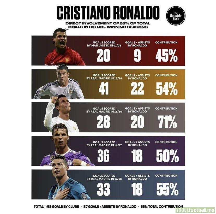 Cristiano Ronaldo's Goal involvements during Uefa Champions League winning Campaigns.
