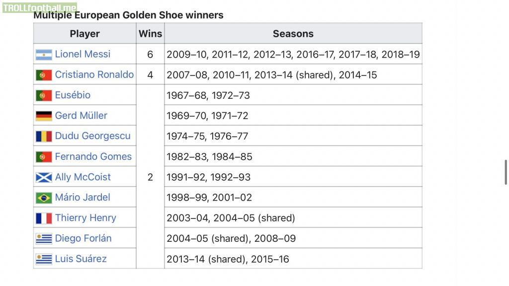 Most European Golden shoe winners