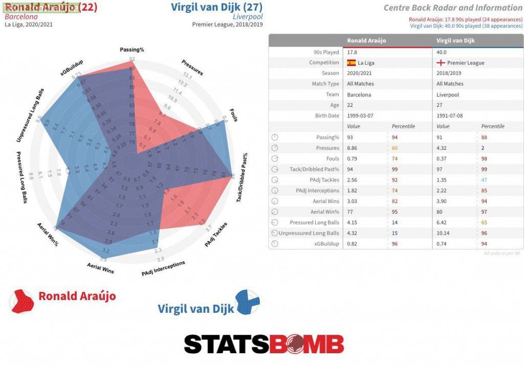 Statistical comparison between Ronald Araújo (20/21) & Virgil van Dijk's best season (18/19)