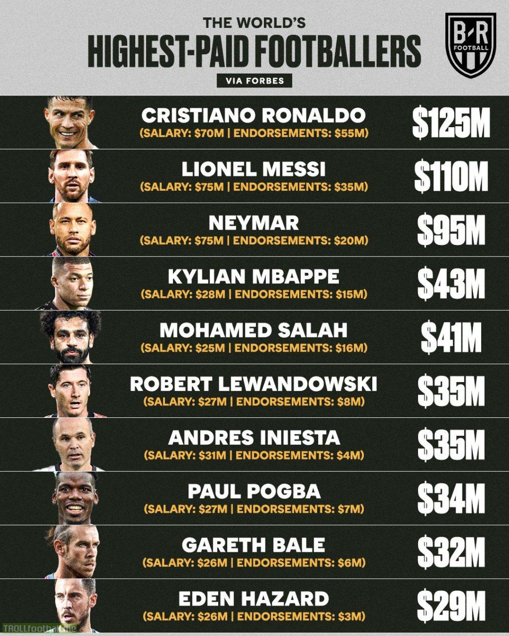 World's Highest Paid Footballers